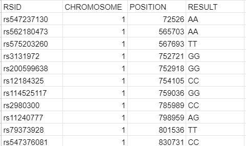 Family tree DNA (FTDNA) raw data