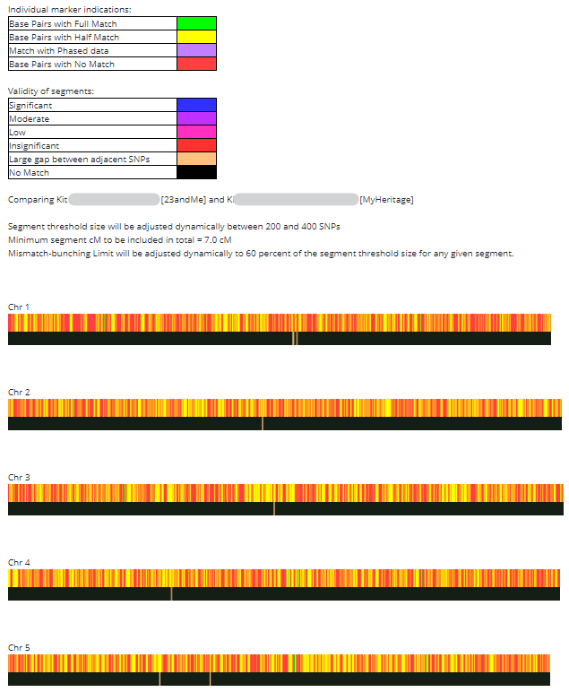 GEDMatch One to One tool