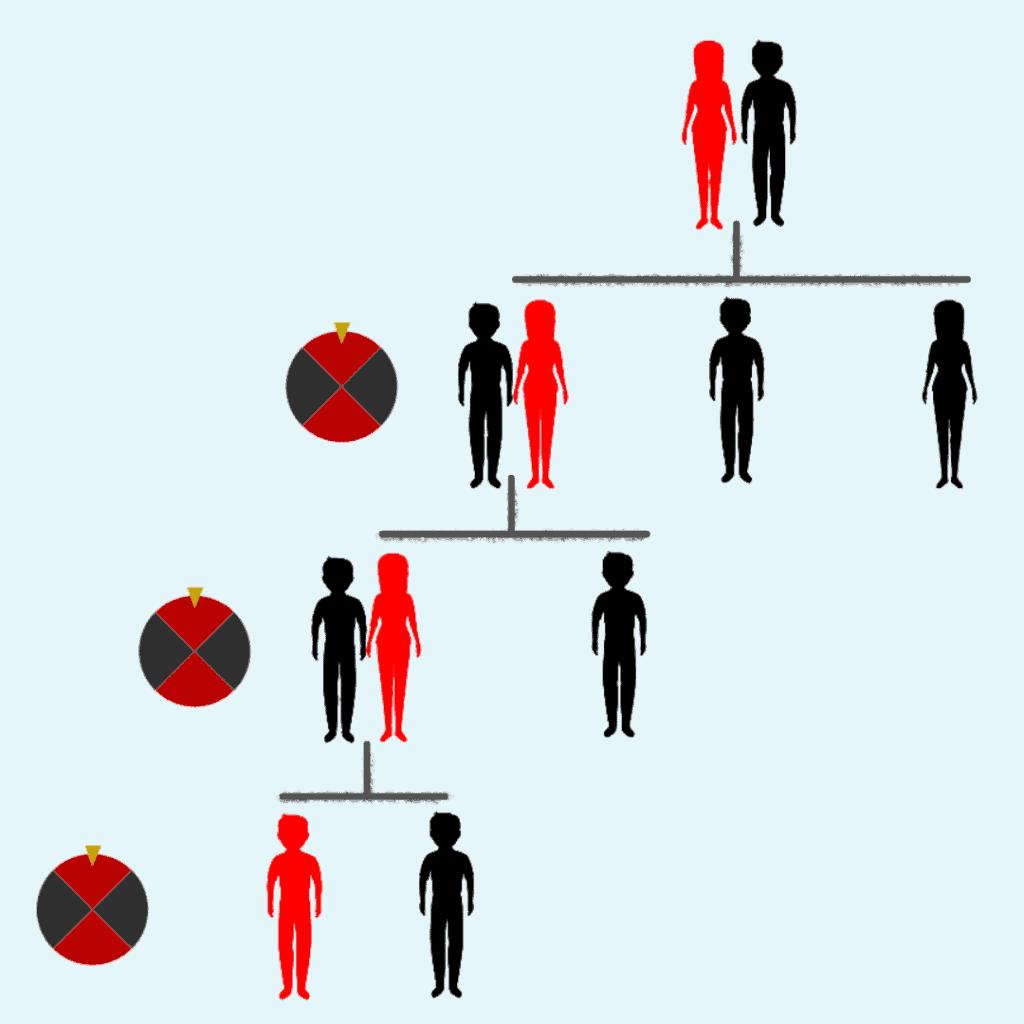 The inheritance of BRCA