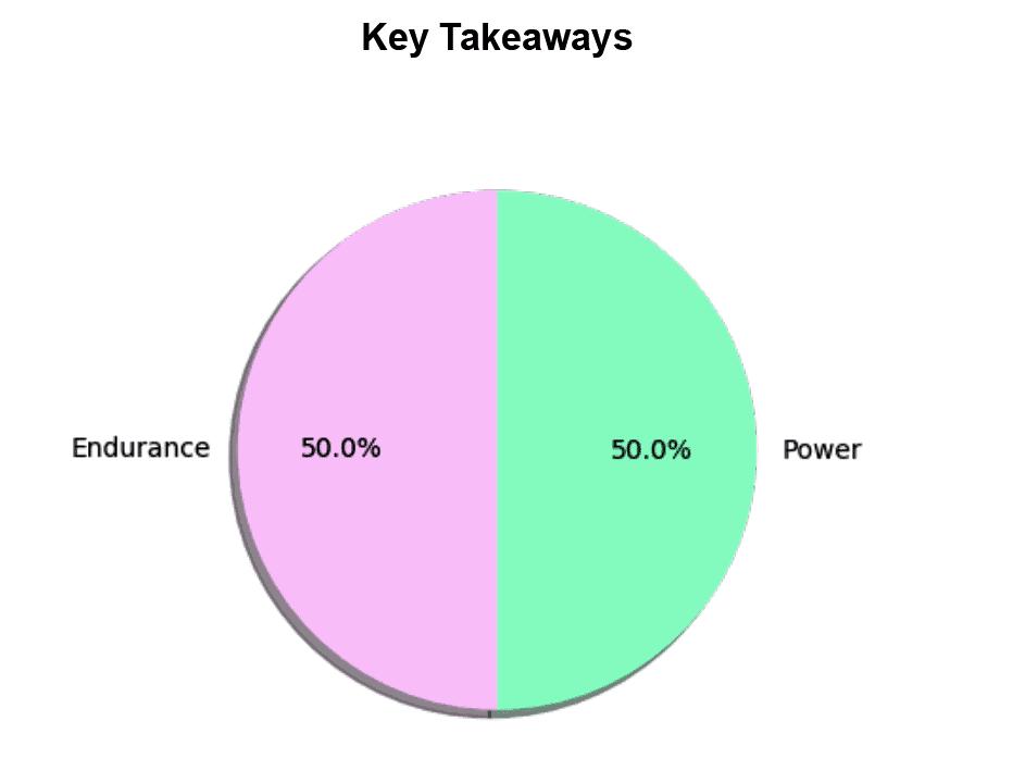 Xcode Life Gene Fitness: Key Takeaways