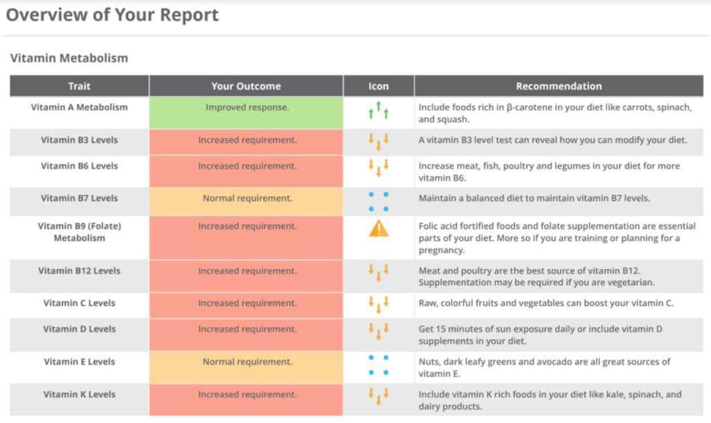 Athletigene nutrition sample report